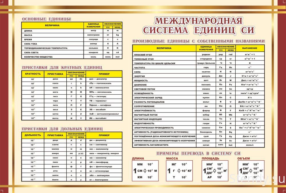 Таблица измерения кн